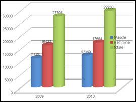Grafico disoccupati 2009-2010